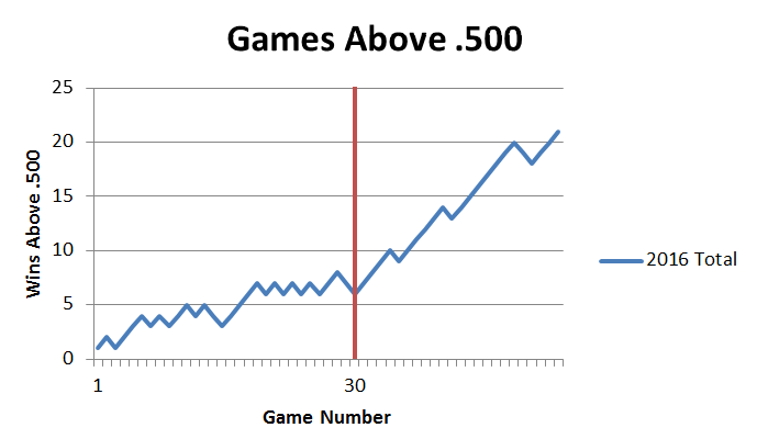 Wins Above 500 2016 complete
