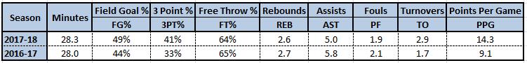 Season Compare Chart