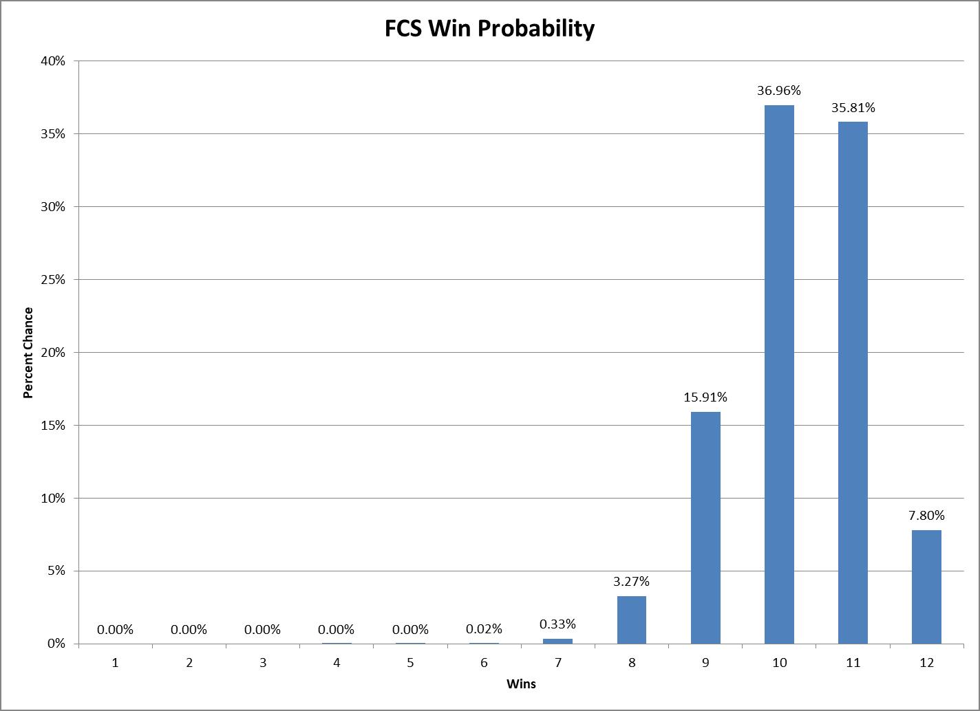 FCS Win Prob