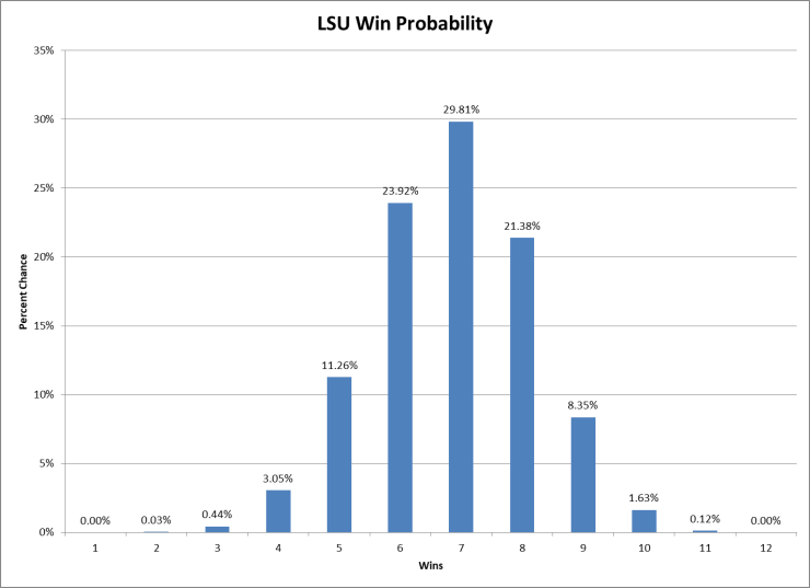 LSU Win Prob.png