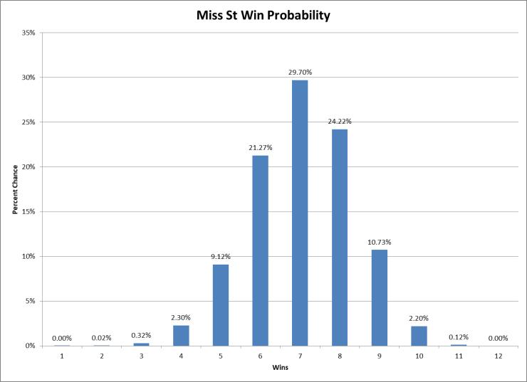 MSU Win Prob.png