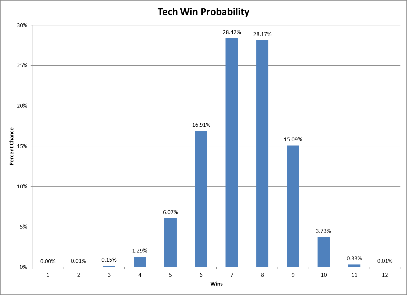 Tech Win Prob