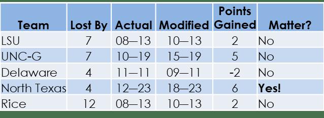 loss chart