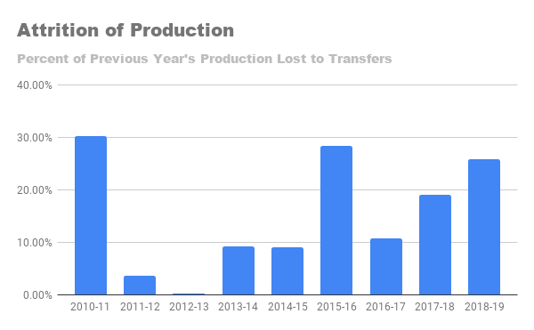 Attrition of Production