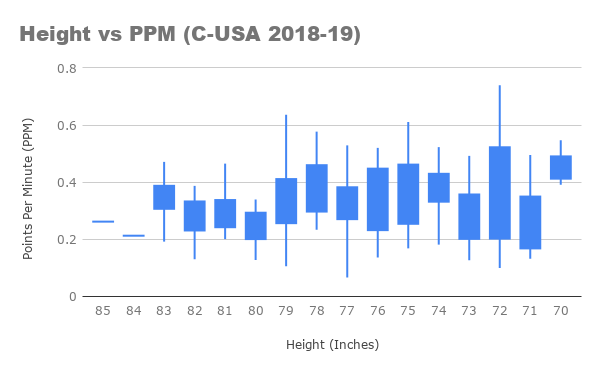 Height vs PPM (C-USA 2018-19) CANDLESTICK.png