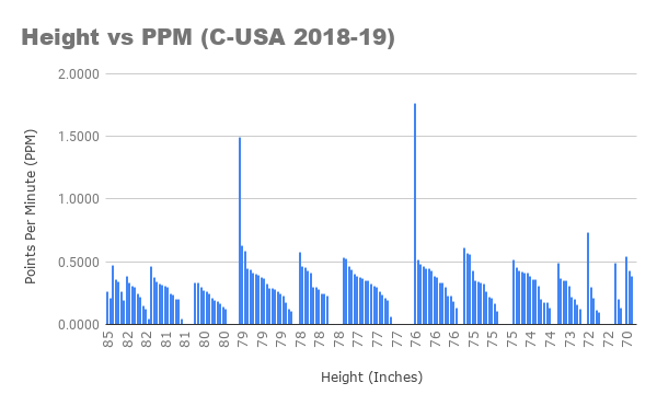 Height vs PPM (C-USA 2018-19).png