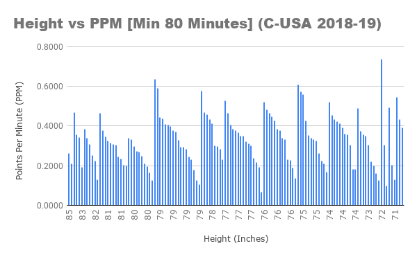 Height vs PPM [Min 80 Minutes] (C-USA 2018-19)