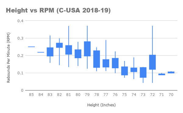 Height vs RPM (C-USA 2018-19) CANDLESTICK.png