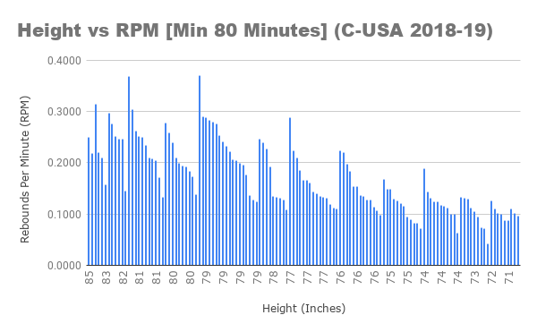 Height vs RPM [Min 80 Minutes] (C-USA 2018-19)