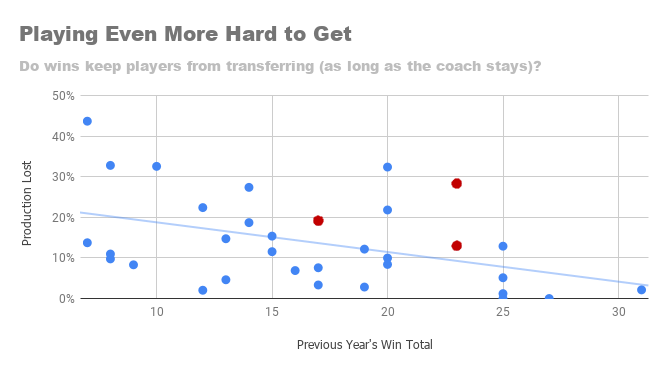 prev wins same coach.png