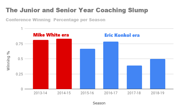 The Junior and Senior Year Coaching Slump.png