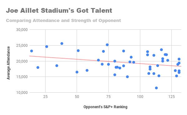 Joe Aillet Stadium's Got Talent.png