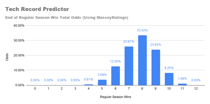 Tech Record Predictor.png